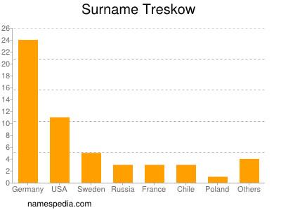 Surname Treskow