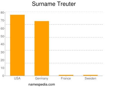Surname Treuter