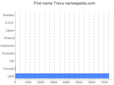 Given name Treva