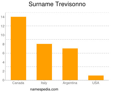 Familiennamen Trevisonno