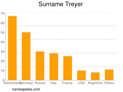 Surname Treyer
