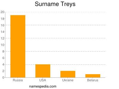 Surname Treys