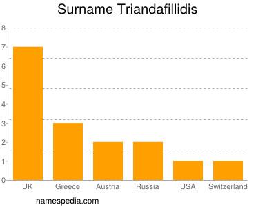 Surname Triandafillidis