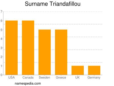 Familiennamen Triandafillou