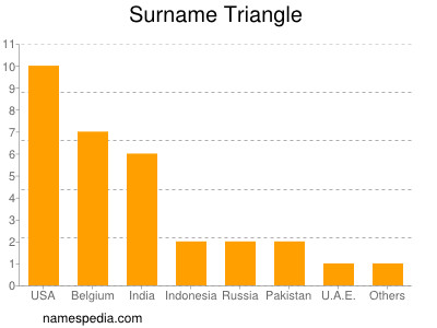 Surname Triangle