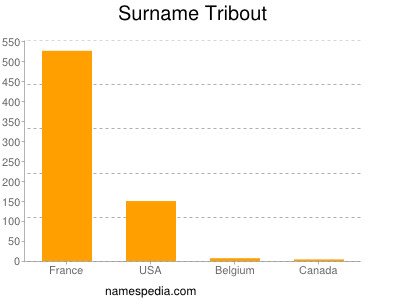 Surname Tribout