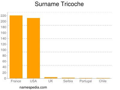 Familiennamen Tricoche