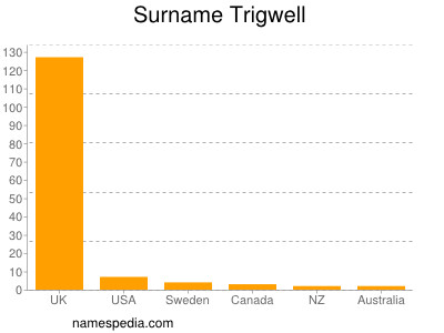 Surname Trigwell