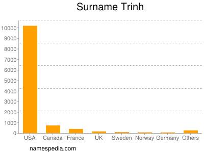 Surname Trinh