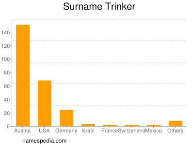 Surname Trinker