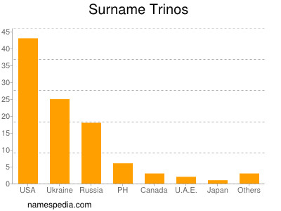 Surname Trinos