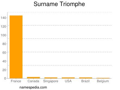 Familiennamen Triomphe