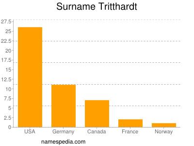 Surname Tritthardt