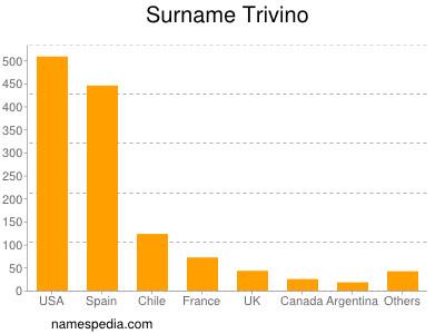 Surname Trivino