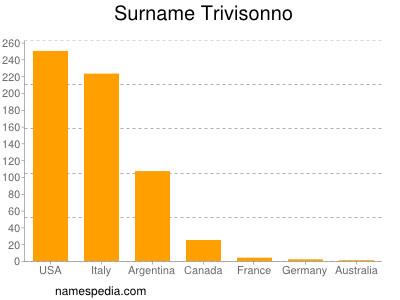 Surname Trivisonno