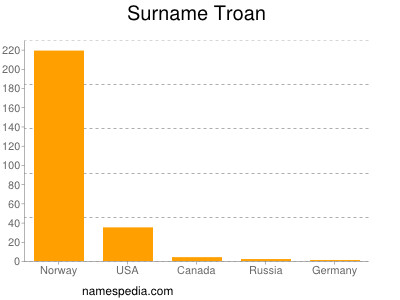 Surname Troan