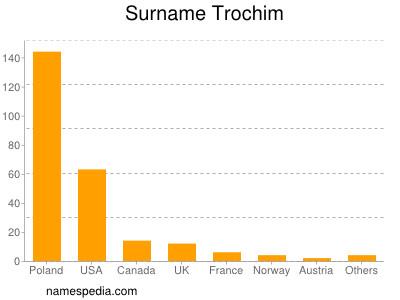 Surname Trochim