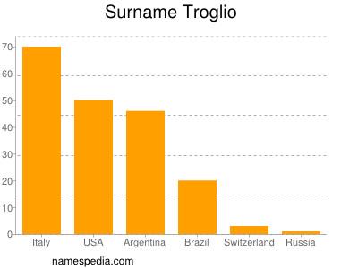Surname Troglio