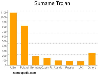 Surname Trojan