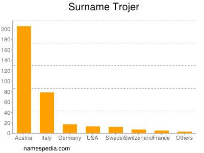 Surname Trojer