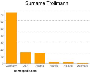 Surname Trollmann