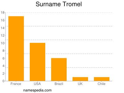 Surname Tromel