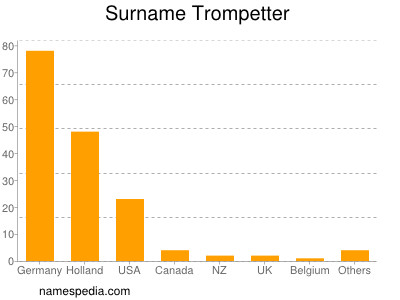 Surname Trompetter