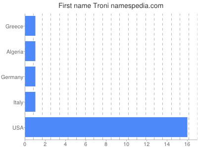 Given name Troni