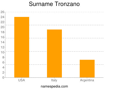 Surname Tronzano