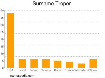 Surname Troper