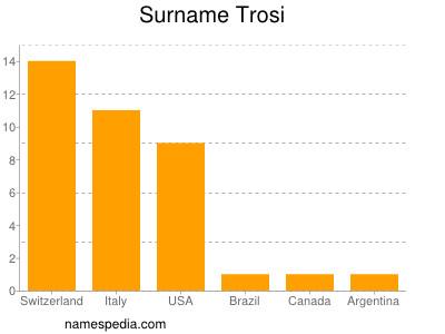 Surname Trosi