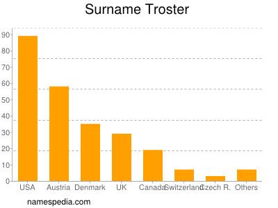 Surname Troster