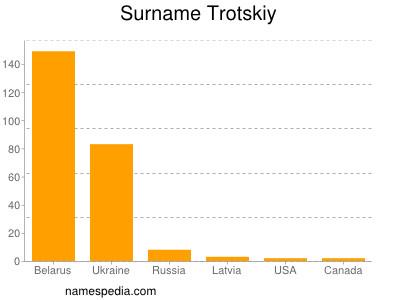 Surname Trotskiy