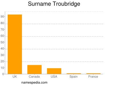 Surname Troubridge