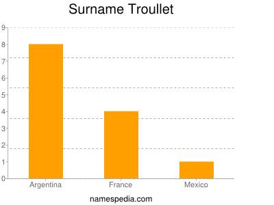 Surname Troullet