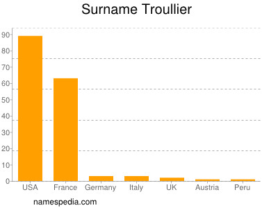 Surname Troullier