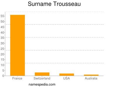 Familiennamen Trousseau