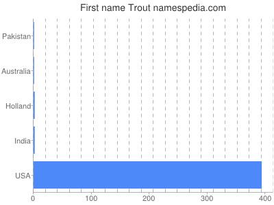 Vornamen Trout