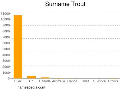 Familiennamen Trout