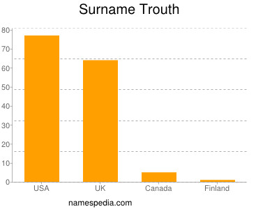 Surname Trouth