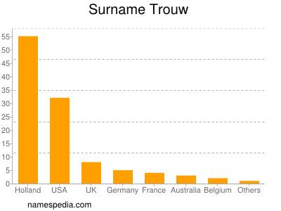 Surname Trouw