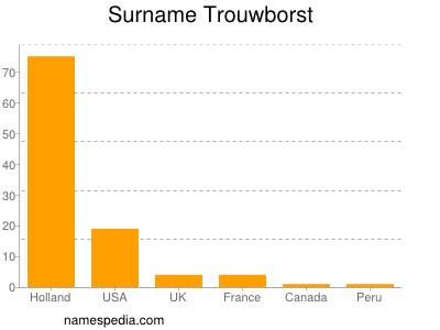 Surname Trouwborst