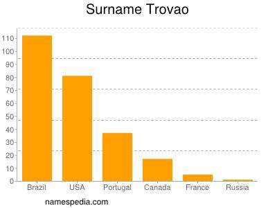 Surname Trovao