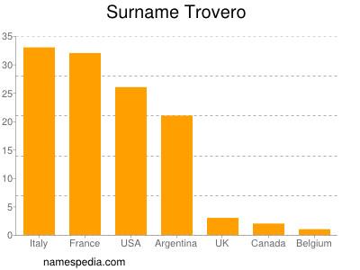 Surname Trovero
