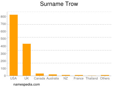 Surname Trow