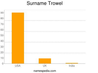 Surname Trowel