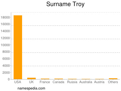 Surname Troy