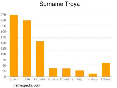 Surname Troya