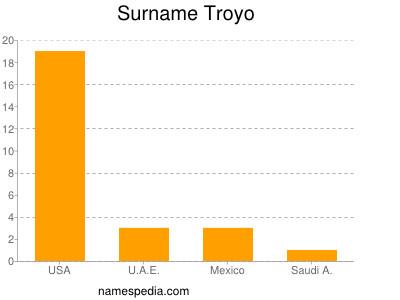 Surname Troyo
