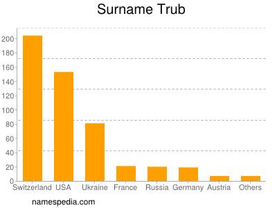 Surname Trub